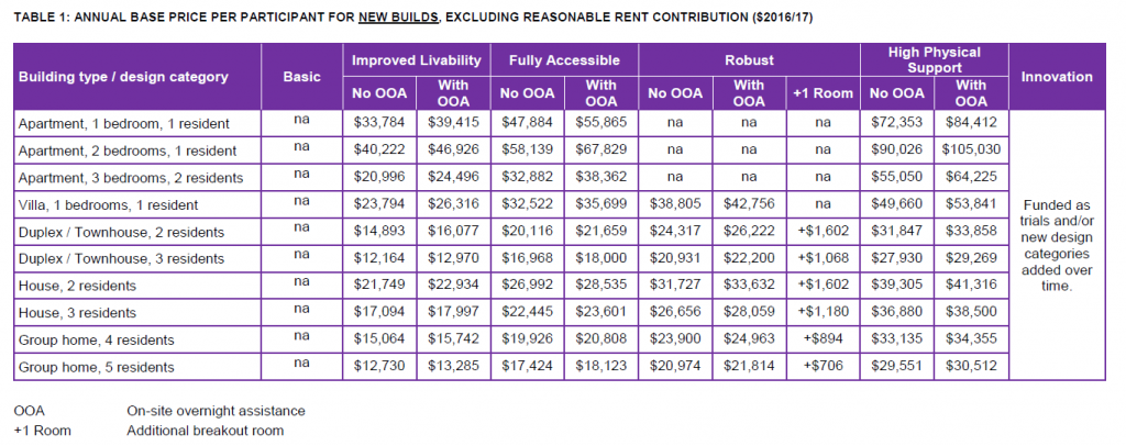 How much rent do I get from a SDA property