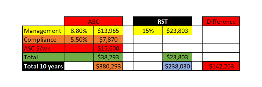 SDA Rental management fees